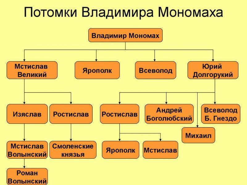 заповеди мономаха своим детям